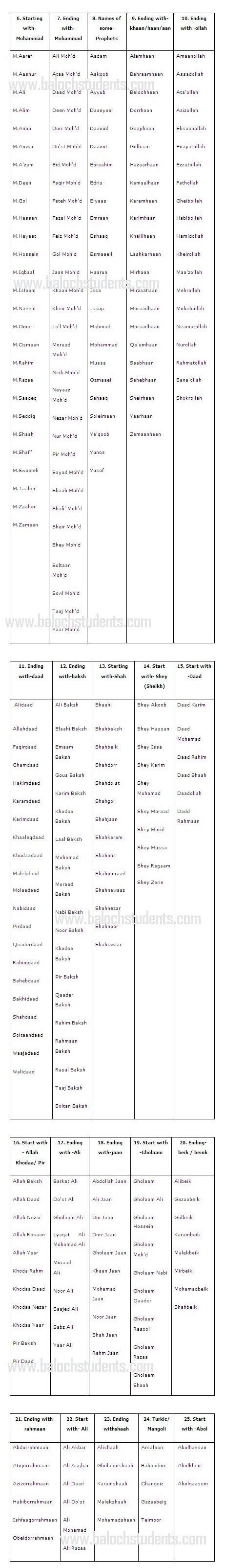 Balochi Male Names (Mardeini Naam)2