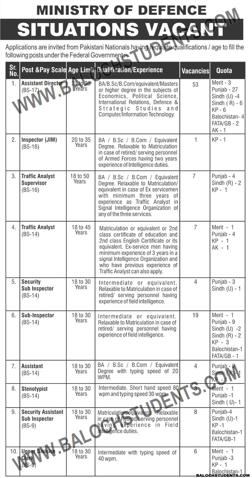 Ministry Of Defence Situations Vacant