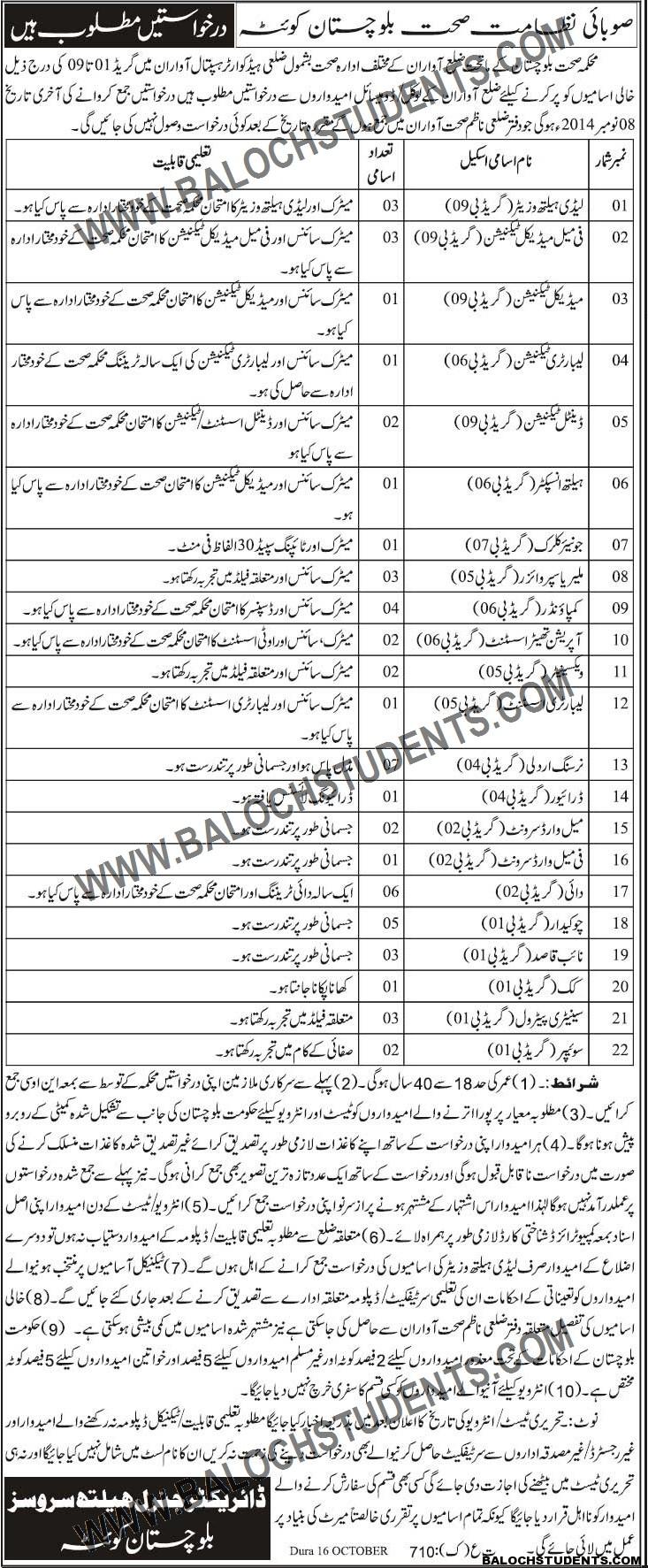 Balochistan Health Jobs